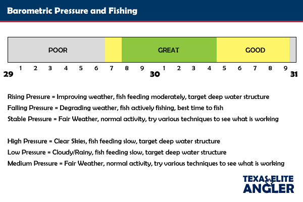 fishing barometric pressure driverlayer search engine